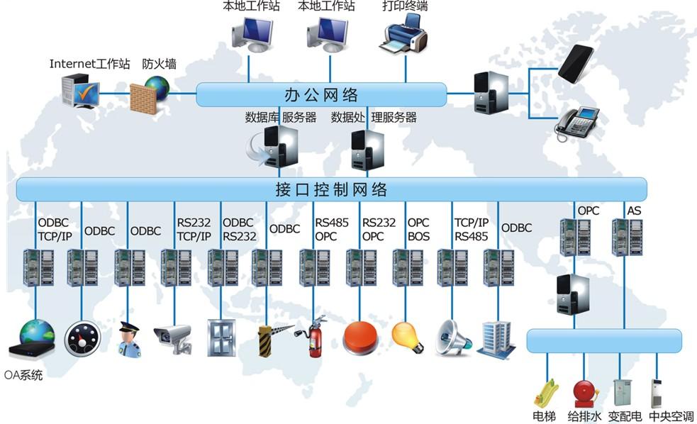 13建筑设备管理集成IBMS.jpg